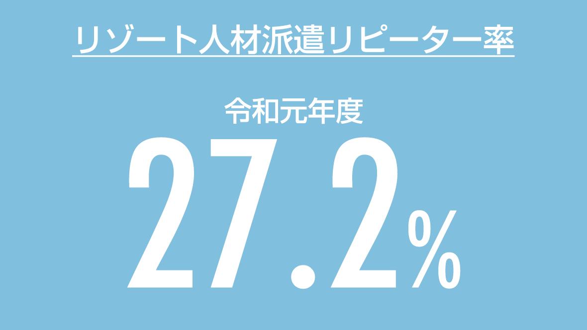 リゾート派遣リピーター率:27.2%